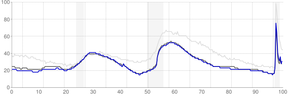 Salt Lake City, Utah monthly unemployment rate chart